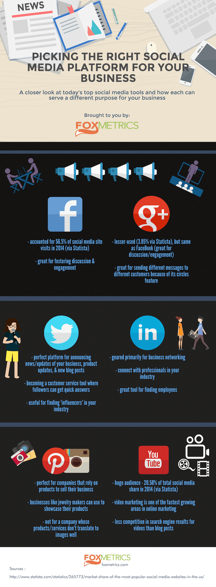 Which Social Media Platform Fits for Your Business?