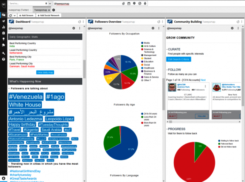Hootsuite analytics tool
