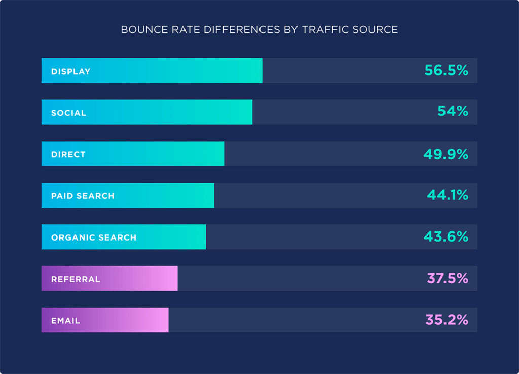 Bounce rate differences by traffic sources.