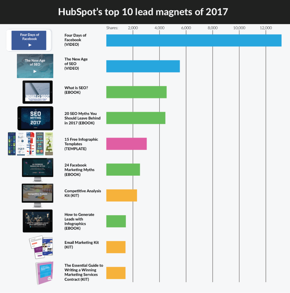 email marketing Lead magnet ranking