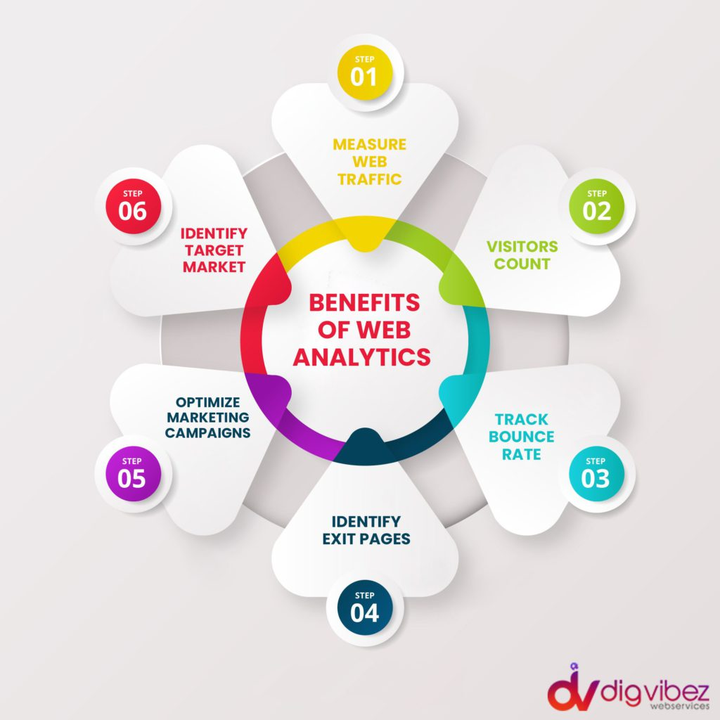 The benefits of web analytics