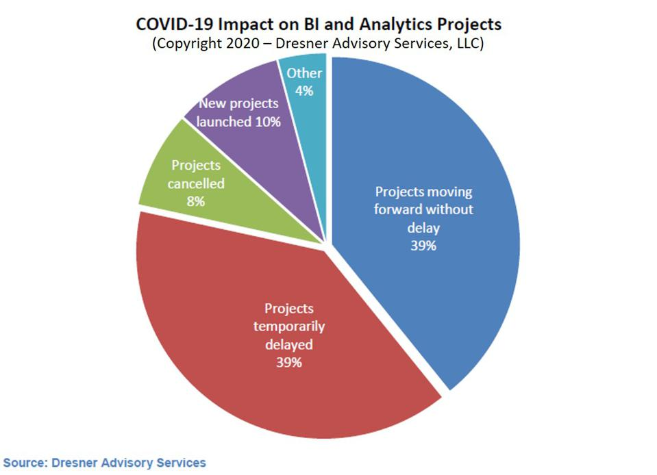 Covi9-19 impact on BI and analytics projects
