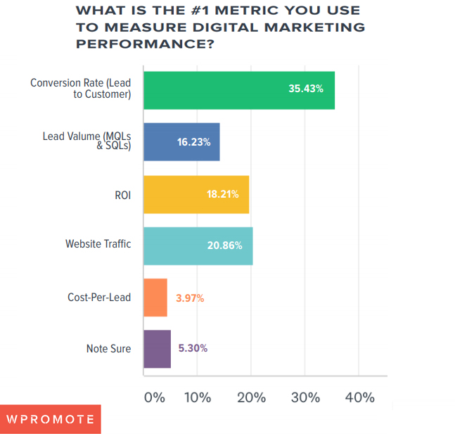 metric used for performance marketing