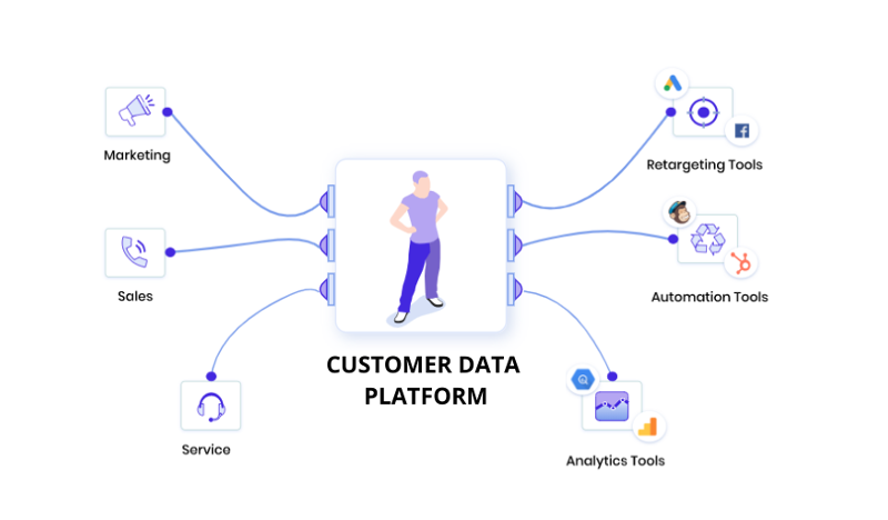 Customer Data Platform: Hype Vs. Honesty