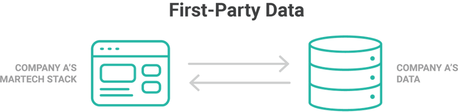 First-Party Data And All That Marketers Need To Know