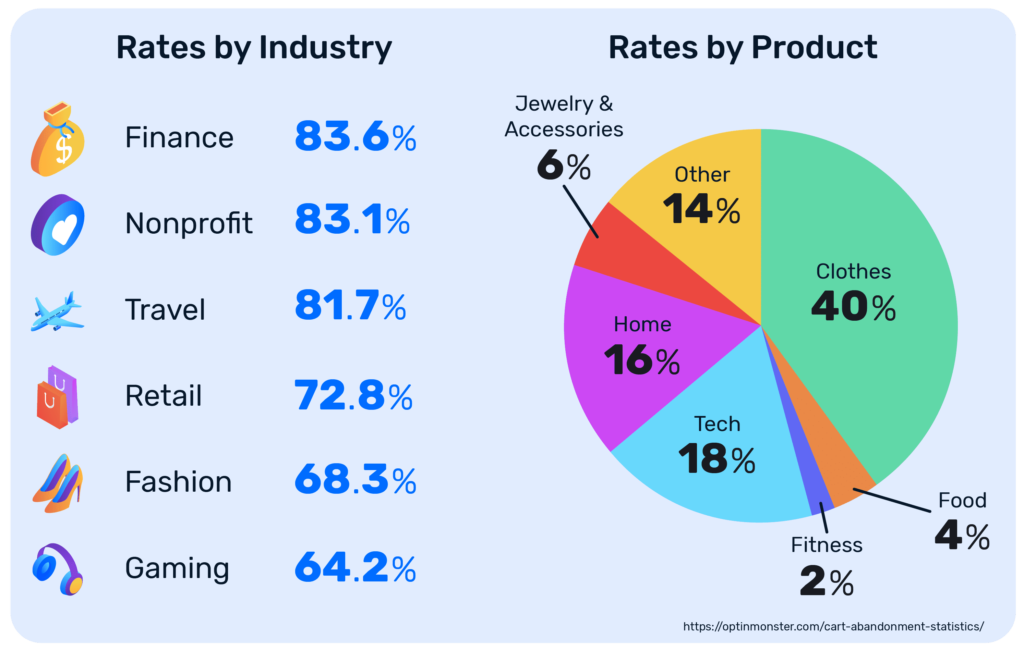 cart abandonment rates by industry